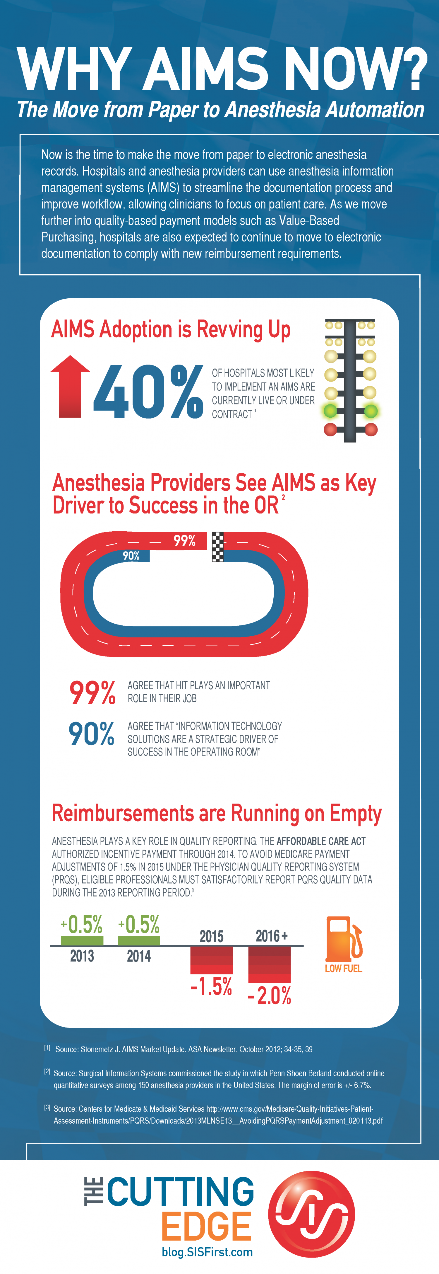 Why AIMS Now? Infographic