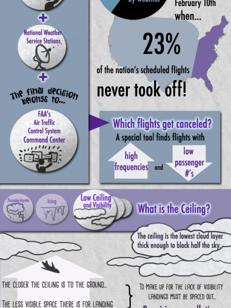 Why Airlines Have Weather Cancellations Infographic