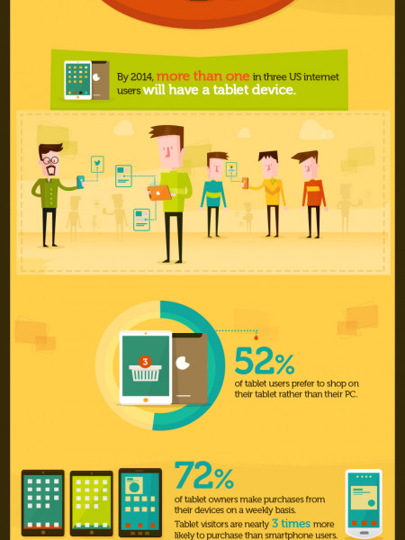 Why All Marketers Should be Thinking Mobile Infographic