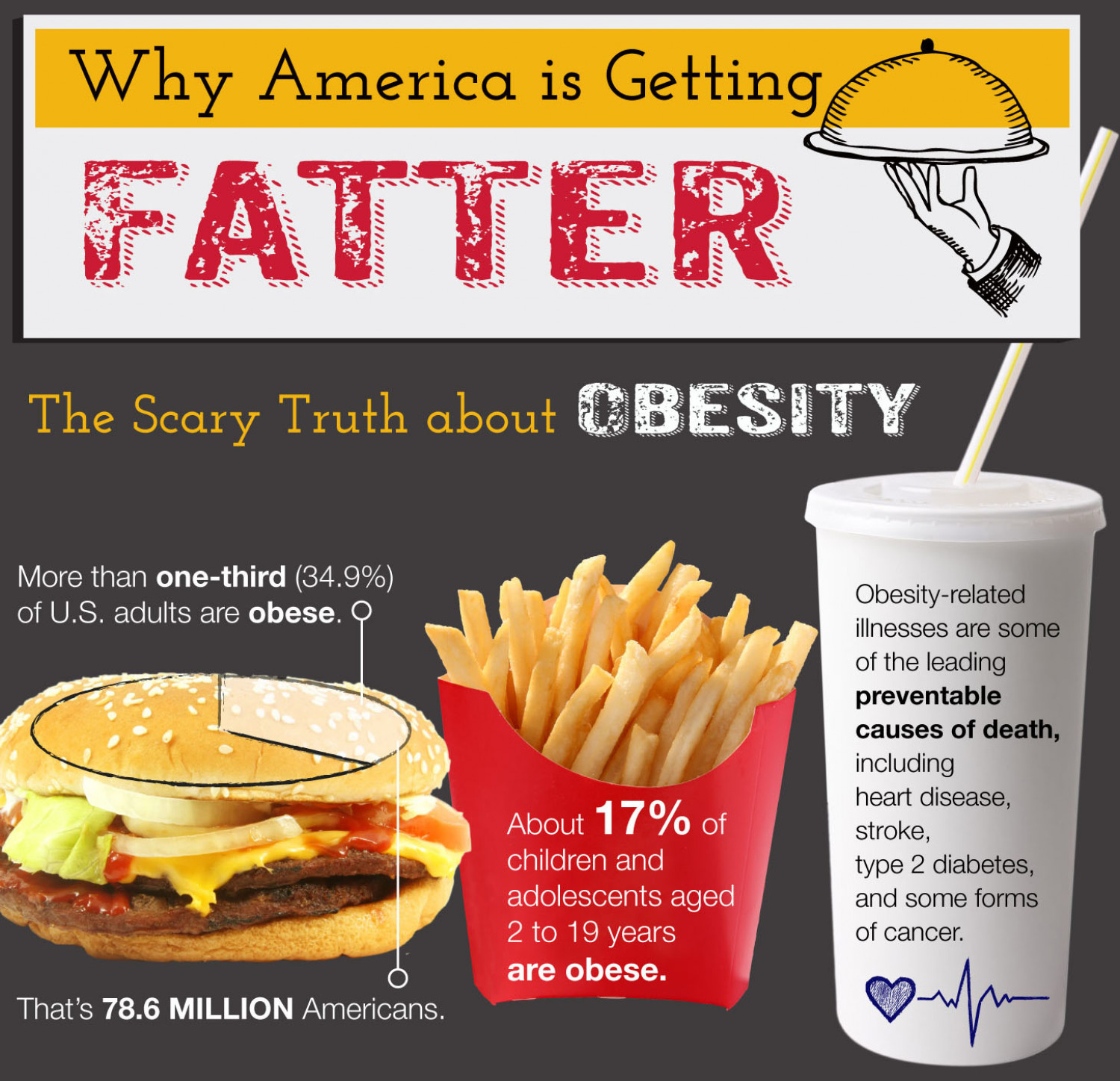 WHY AMERICA IS GETTING FATTER: THE SCARY TRUTH ABOUT OBESITY Infographic