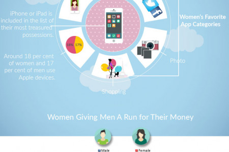 Why an iOS App Development Company Needs to Be More Concerned About Women Infographic