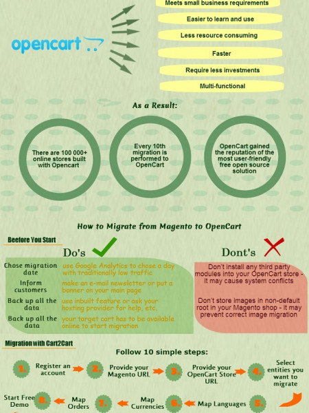 Why and How e-Merchants Move from Magento to OpenCart Infographic