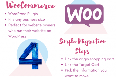 Why and How Migrate From OpenCart to WooCommerce Infographic