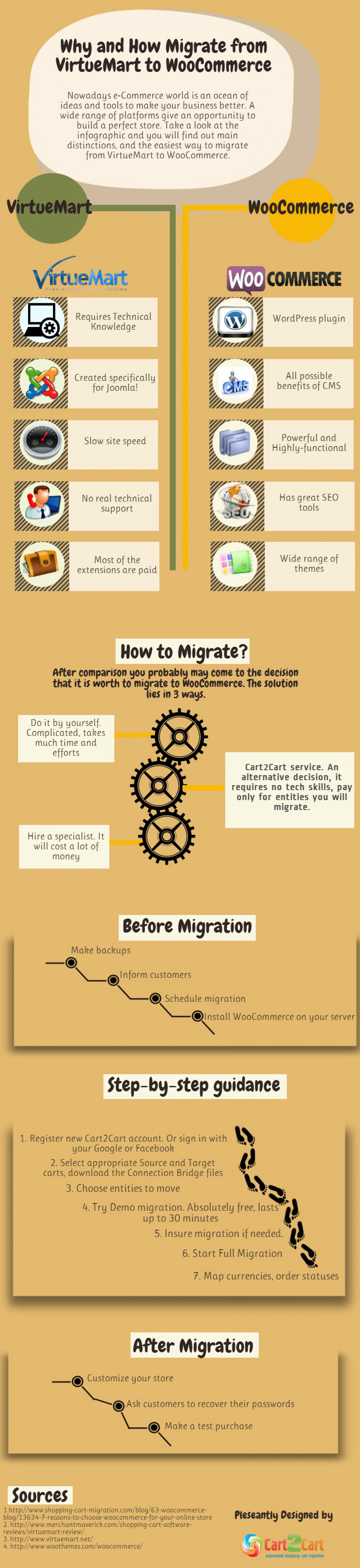 Why and How Migrate from VirtueMart to WooCommerce Infographic