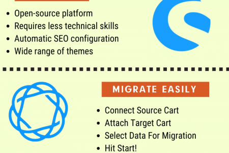 Why And How Migrate From Wix to Shopware Infographic