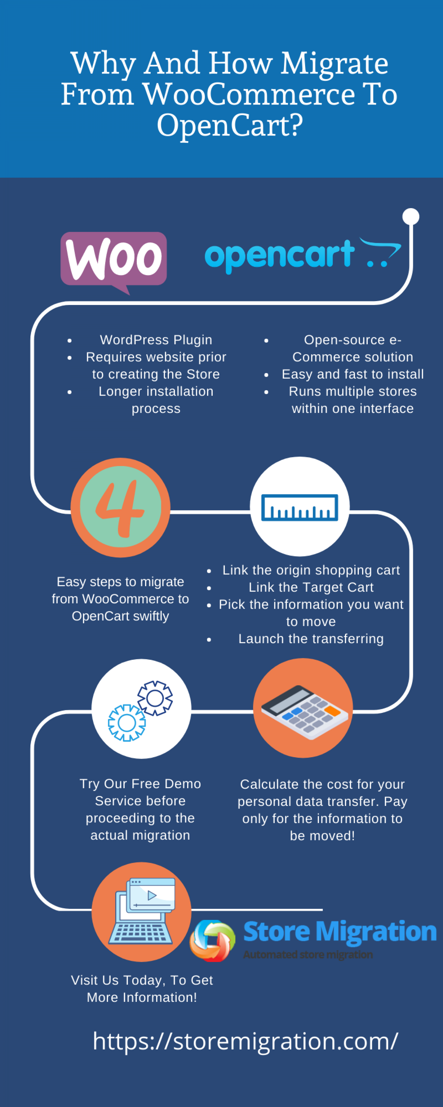 Why and How Migrate From WooCommerce to OpenCart Infographic
