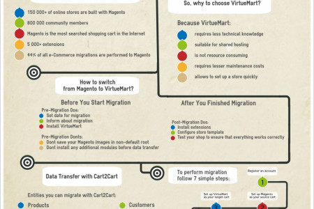 Why and How Online Merchants Migrate from Magento to VirtueMart Infographic