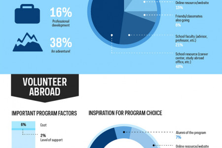 Why and How People Choose Meaningful Travel Abroad Infographic
