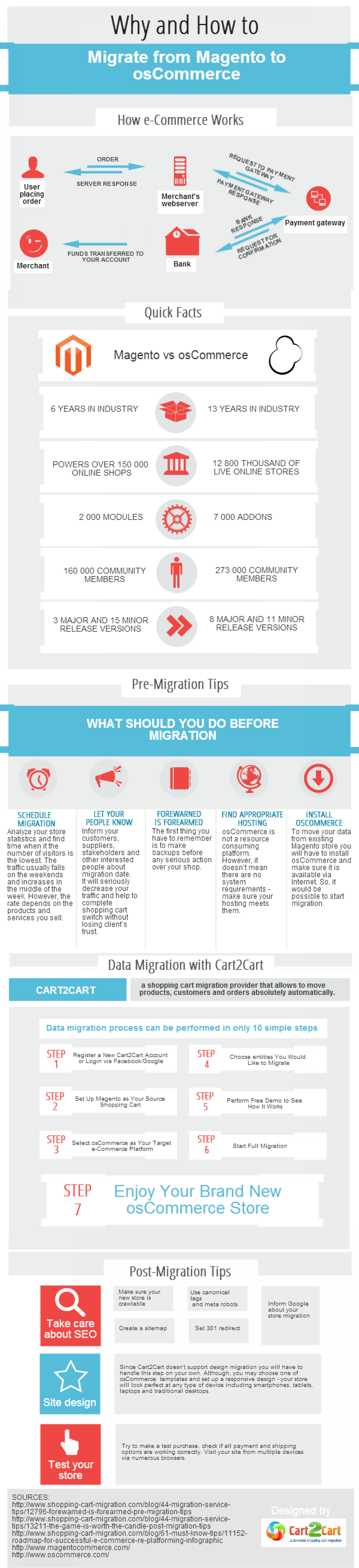 Why and How to Migrate from Magento to osCommerce Infographic