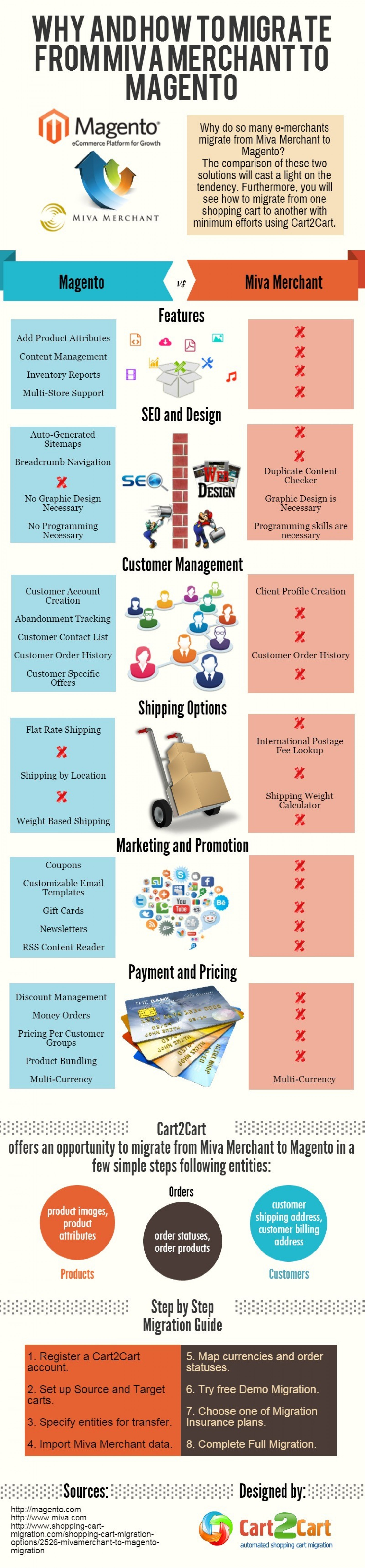 Why and How to Migrate from Miva Merchant to Magento Infographic