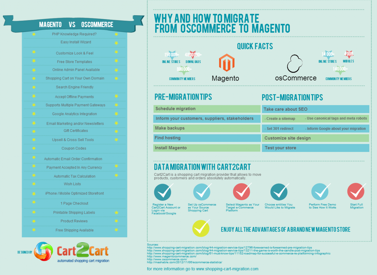 Why and How to Migrate from osCommerce to Magento Infographic