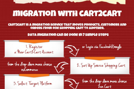 Why and How to Migrate from osCommerce to Zen Cart Infographic