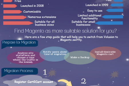 Why and How to Migrate from Volusion to Magento Infographic