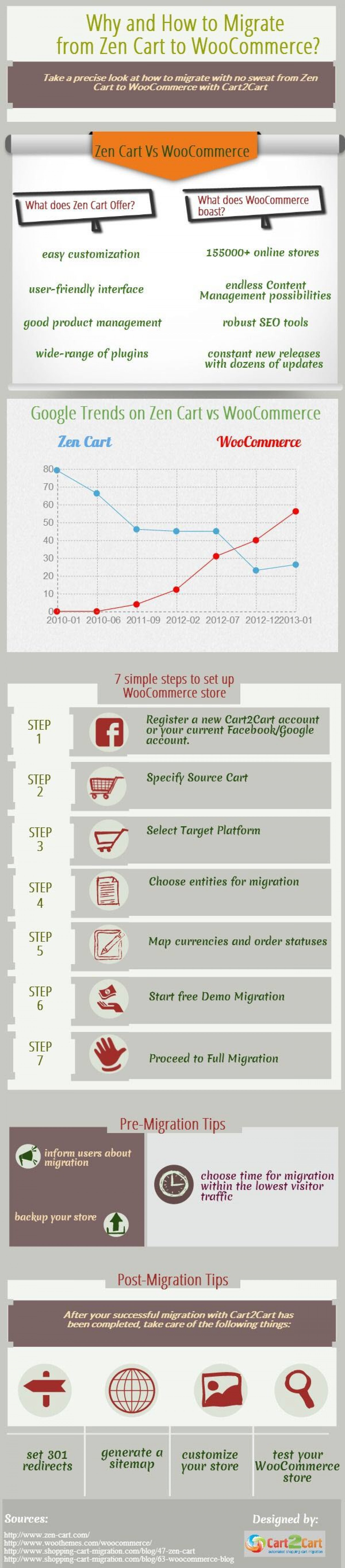 Why and How to Migrate from Zen Cart to WooCommerce? Infographic