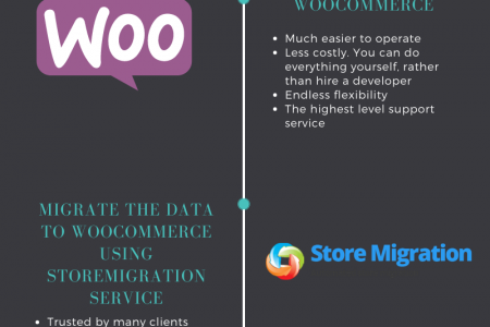 Why And How To Pefrorm Magento to WooCommerce Migration Infographic