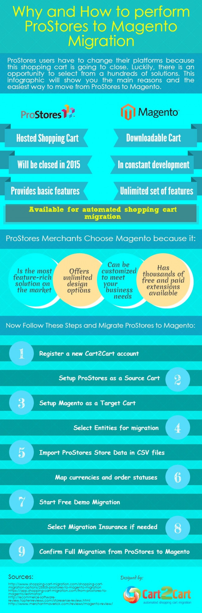 Why and How to Perform ProStores to Magento Migration