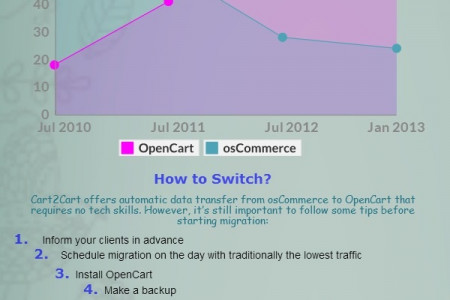 Why and How to Switch from osCommerce to OpenCart  Infographic