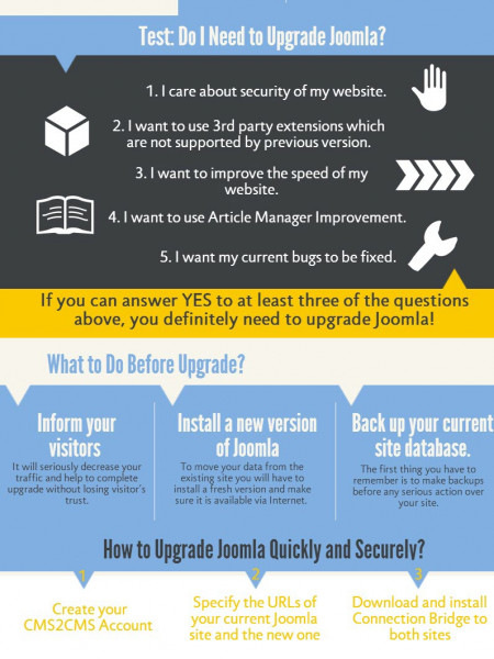 Why and How to Upgrade Joomla Easily and Securely. Infographic