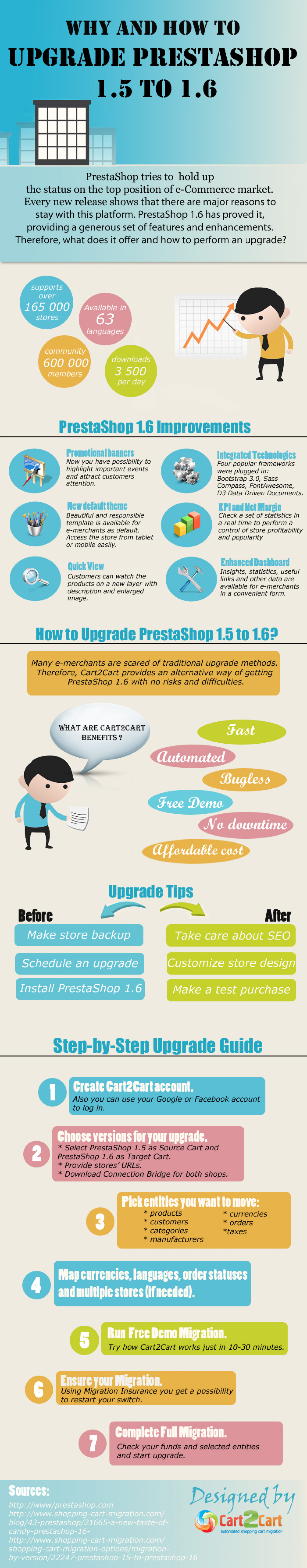 Why and How to Upgrade PrestaShop 1.5 to 1.6 Infographic