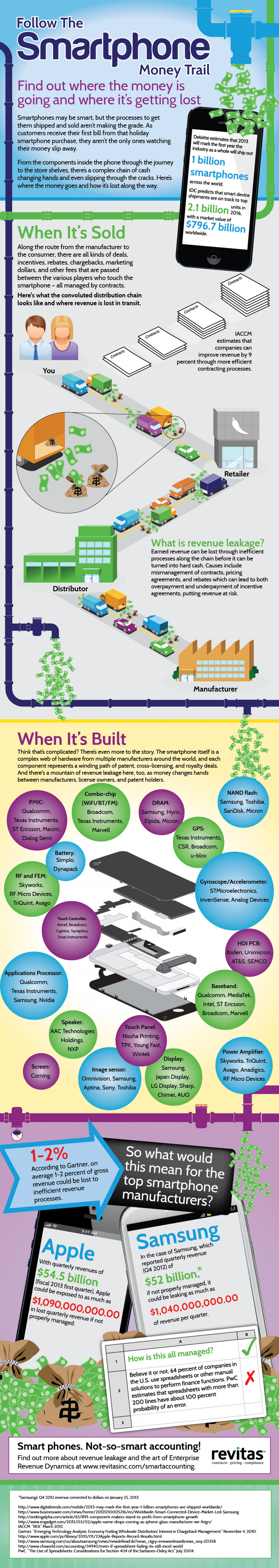 Why Apple and Samsung could be losing billions of dollars a year Infographic