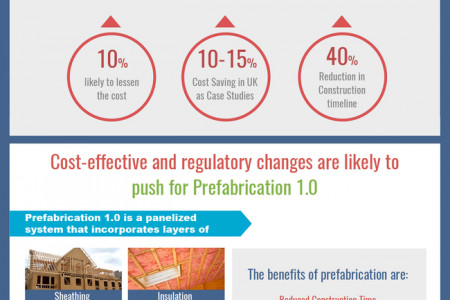 Why Architects & Contractors Should Go for BIMcation; BIM + Pre Fabrication Infographic