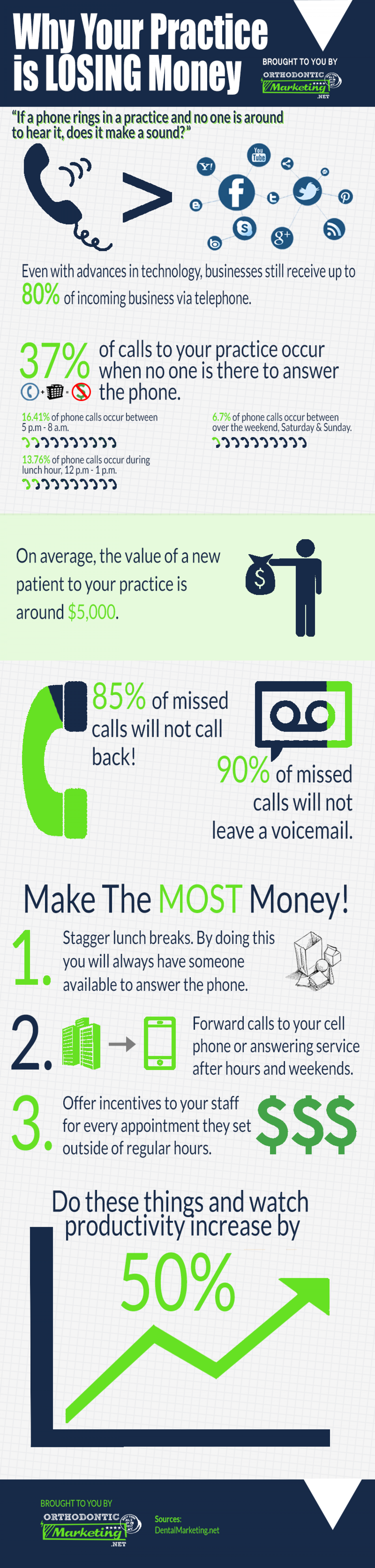 Why Are Missed Calls so Detrimental to Orthodontic Practices? Infographic