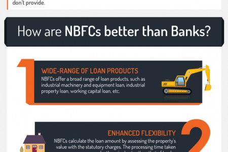 Why are NBFCs Better Than Banks? Infographic