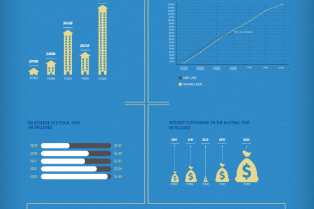 Why Are We Raising the Debt Ceiling? Infographic