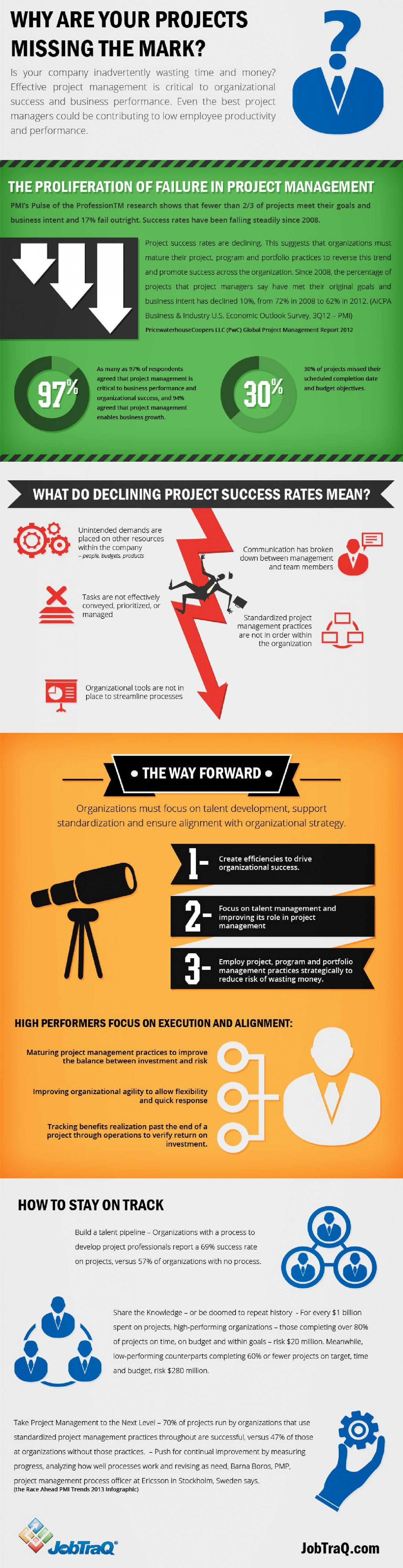 Why are Your Projects Missing the Mark? Infographic