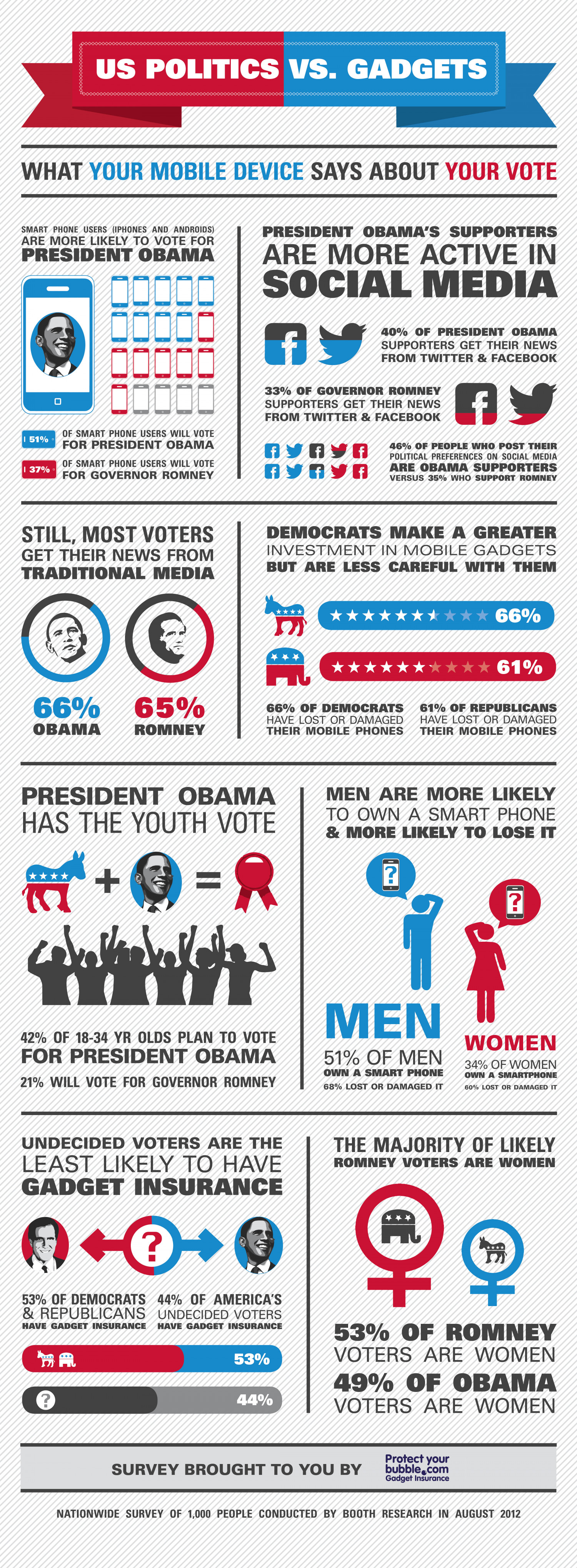 Why #areyoubetteroff GOP Hashtag #failed: US Politics Vs. Gadgets Infographic