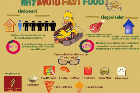 Why Avoid Fast Food Infographic