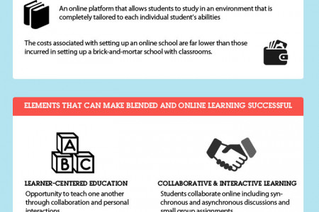 Why Belended Online Learning Infographic