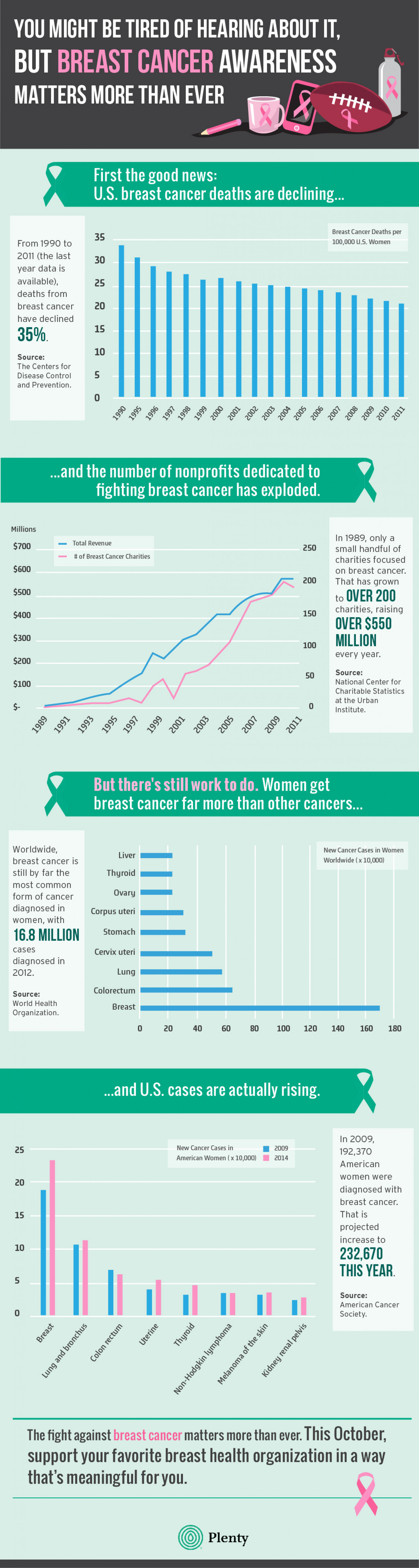 Why Breast Cancer Awareness Matters More Than Ever Infographic