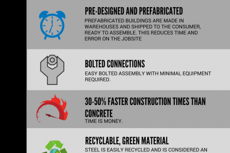 WHY BUILD A PREFABRICATED STEEL GARAGE Infographic