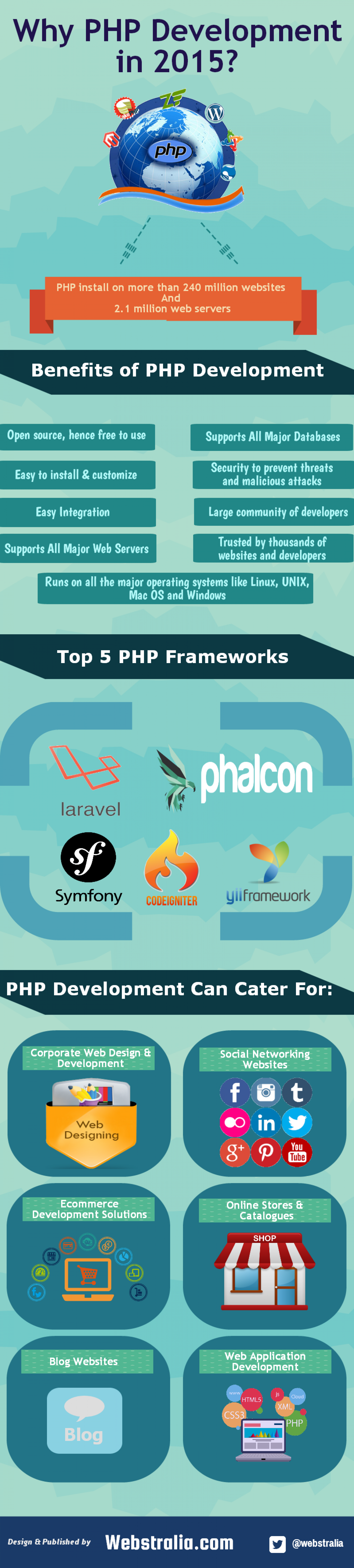 Why business need PHP Development in 2015? Infographic