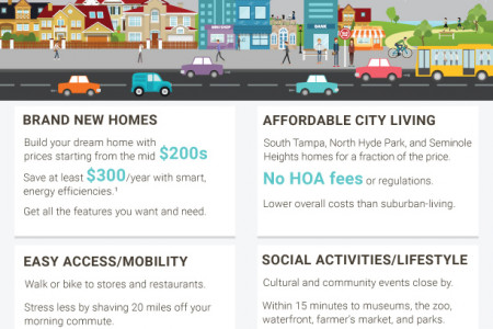 Why Buy an Urban Home Infographic