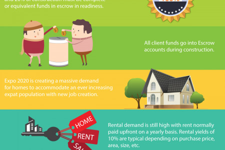 Why Buy in Dubai Infographic