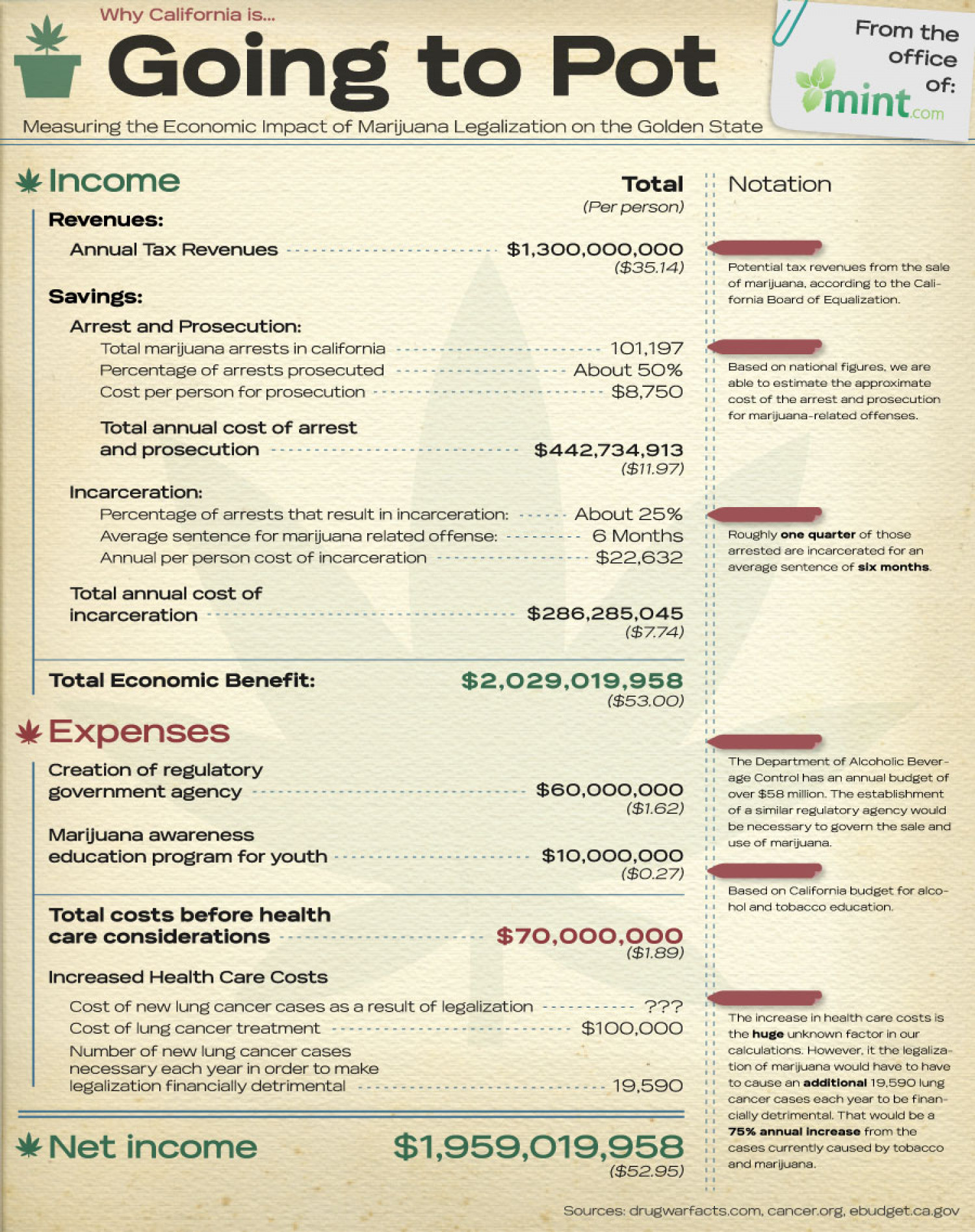 Why California Is Going to Pot: Measuring the Economic Impact of Legalizing Marijuana in the Golden State Infographic