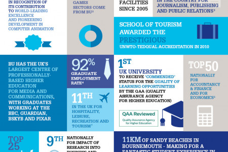 Why choose Bournemouth University? Infographic
