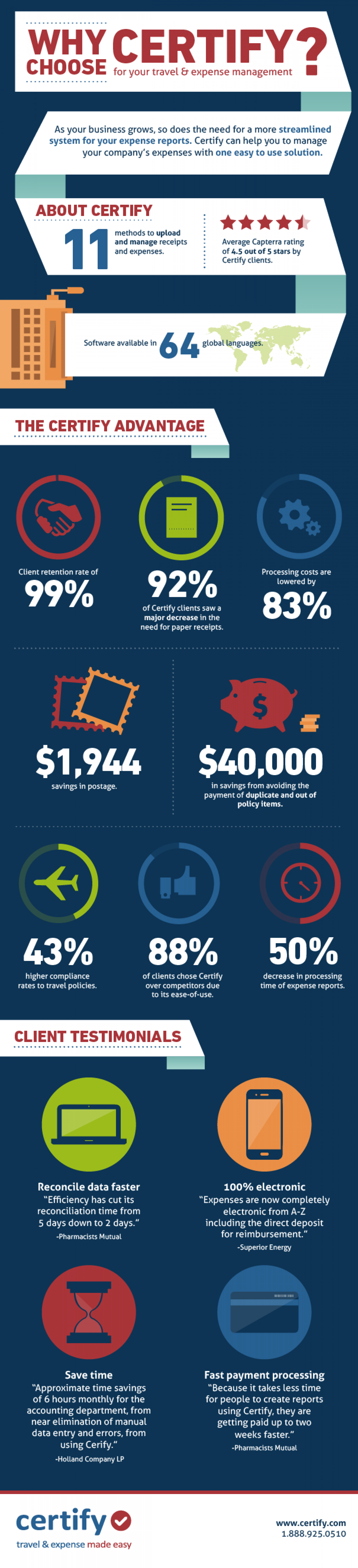 Why Choose Certify for Your Travel and Expense Management Infographic