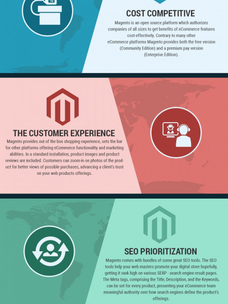 Why choose Magento for Custom eCommerce Development? Infographic