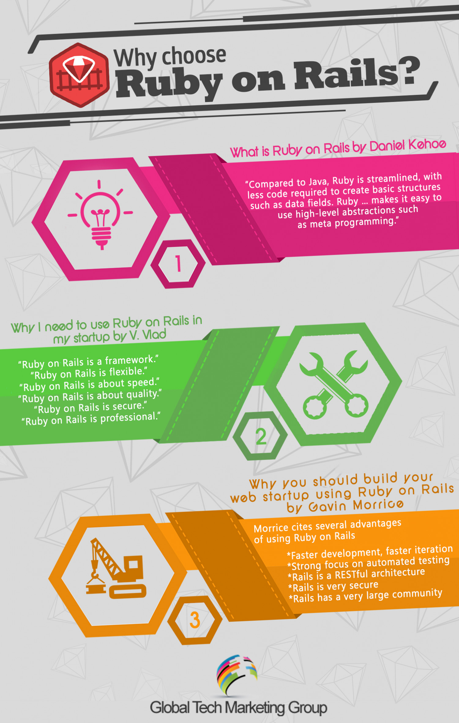 Why Choose Ruby on Rails	   Infographic