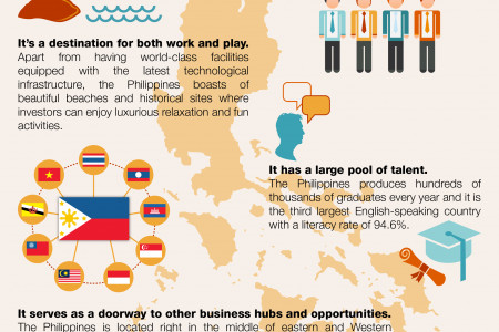 Why Choose the Philippines as an Outsourcing Destination Infographic