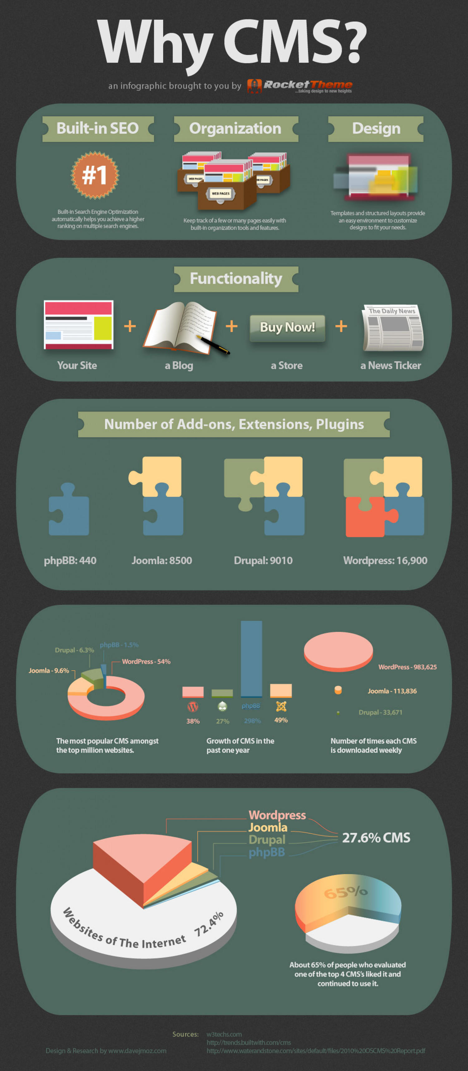 Why CMS? infographic Infographic