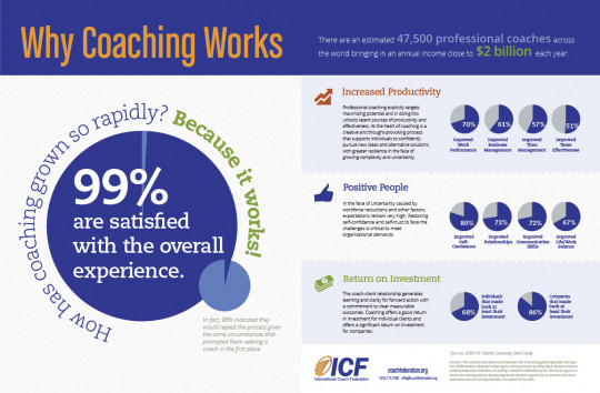 Why Coaching Works