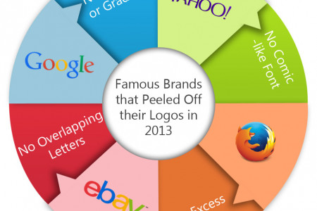 Why Companies 'Peel Off' Logos? Infographic