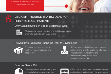 Why Comprehensive Stroke Centers Matter Infographic