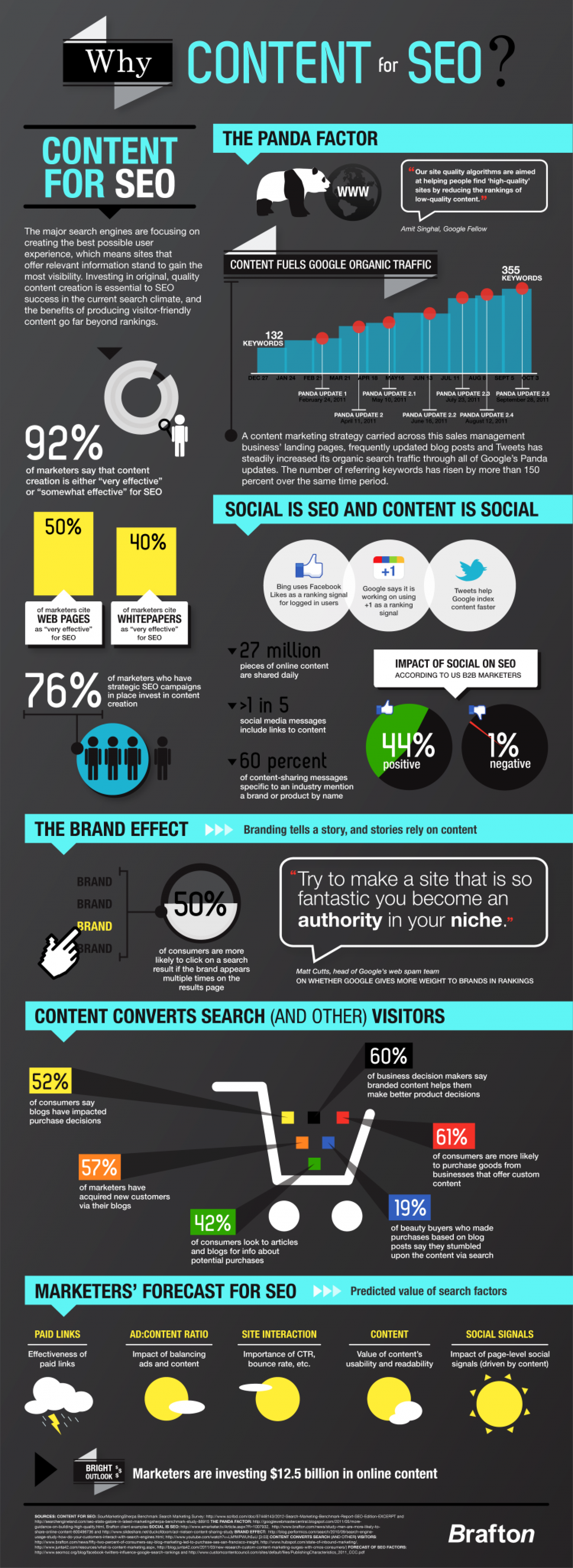 Why Content for SEO? Infographic