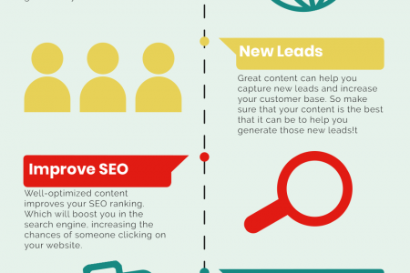 Why Content Marketing is So Important Infographic