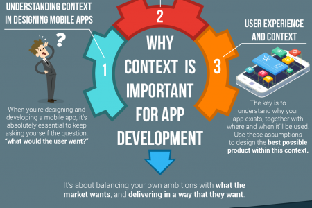 Why Context is Important for App Development Infographic